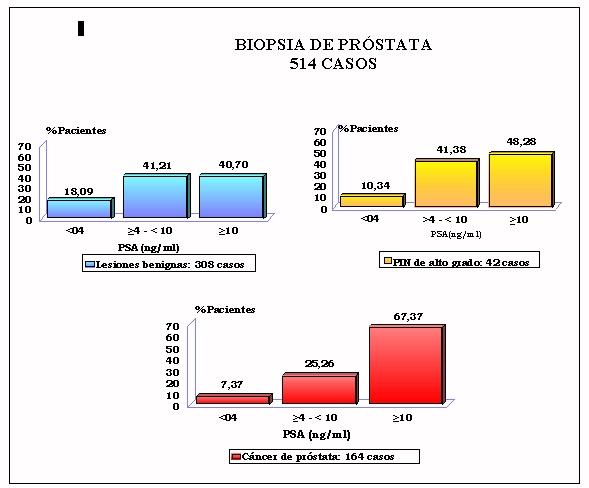 adenoma de próstata valores altos psa